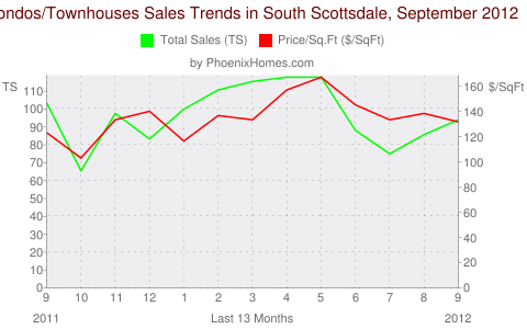 Condos/Townhouses Sales Trends in South Scottsdale, September 2012
