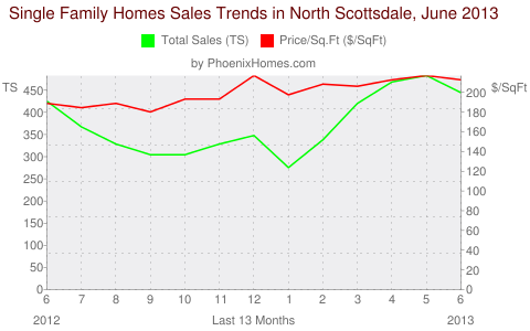 Single Family Homes Sales Trends in North Scottsdale, June 2013