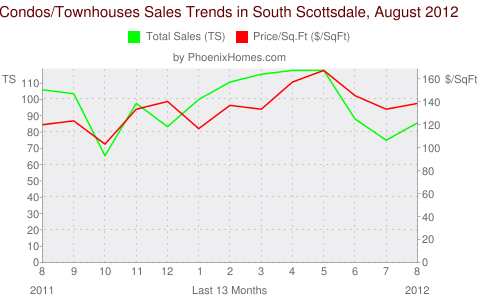 Condos/Townhouses Sales Trends in South Scottsdale, August 2012