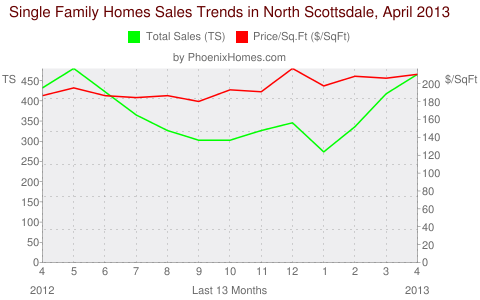 Single Family Homes Sales Trends in North Scottsdale, April 2013