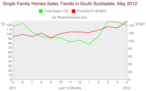 Single Family Homes Sales Trends in South Scottsdale, May 2012