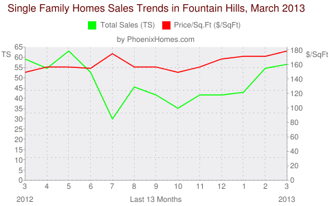 Single Family Homes Sales Trends in Fountain Hills, March 2013