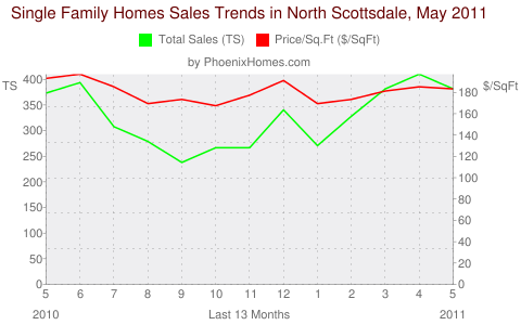 Single Family Homes Sales Trends in North Scottsdale, May 2011