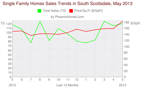 Single Family Homes Sales Trends in South Scottsdale, May 2013