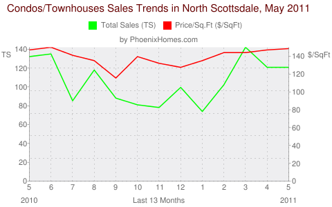 Condos/Townhouses Sales Trends in North Scottsdale, May 2011