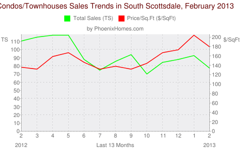 Condos/Townhouses Sales Trends in South Scottsdale, February 2013