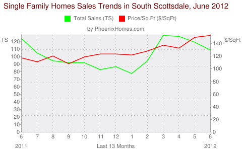 Single Family Homes Sales Trends in South Scottsdale, June 2012