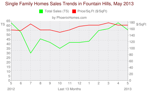 Single Family Homes Sales Trends in Fountain Hills, May 2013