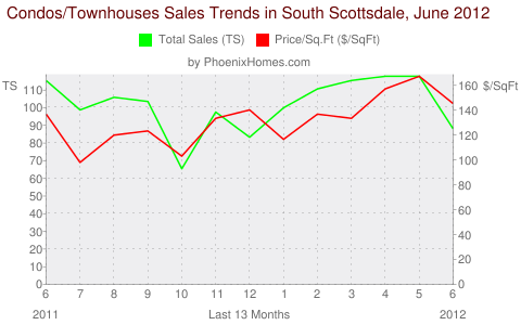 Condos/Townhouses Sales Trends in South Scottsdale, June 2012