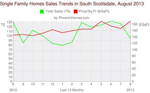 Single Family Homes Sales Trends in South Scottsdale, August 2013