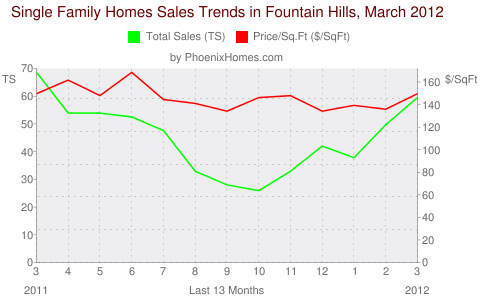 Single Family Homes Sales Trends in Fountain Hills, March 2012