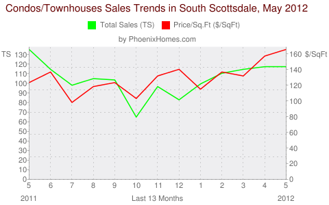 Condos/Townhouses Sales Trends in South Scottsdale, May 2012