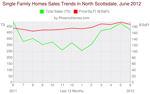 Single Family Homes Sales Trends in North Scottsdale, June 2012