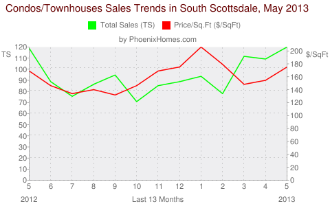 Condos/Townhouses Sales Trends in South Scottsdale, May 2013