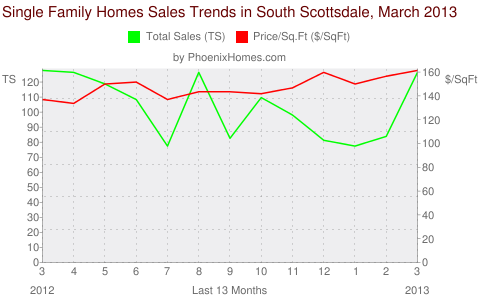 Single Family Homes Sales Trends in South Scottsdale, March 2013