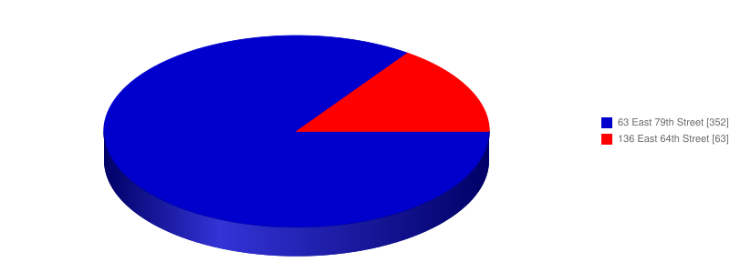 Poll results