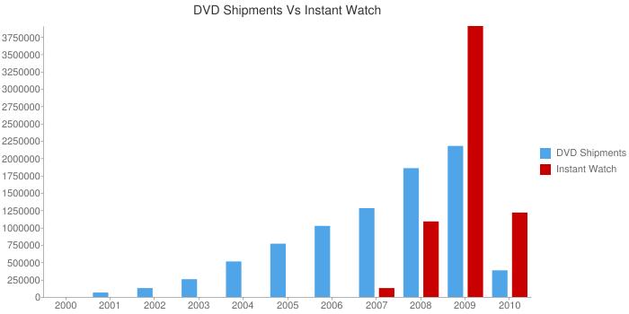Netflix DVD Shipments vs Instant Watch