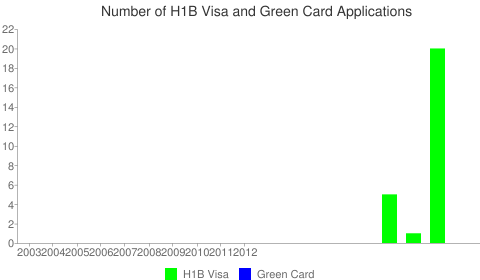Regency Heritage Nursing & Rehabilitation Center H1B Visa Chart
