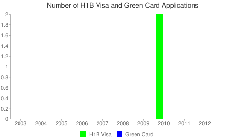 Esty Environmental Partners Llc H1B Visa Chart