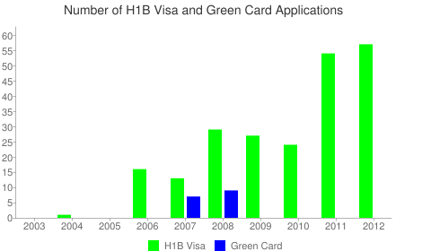 Yellowpages.com Llc H1B Visa Chart