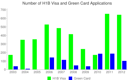 Bank of America H1B Visa Chart