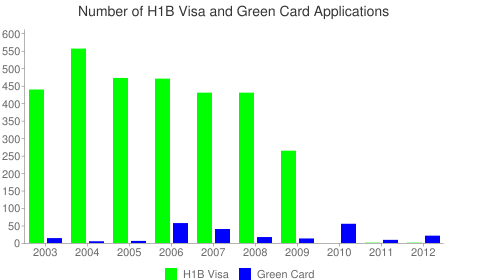 University of Pennsylvania H1B Visa Chart