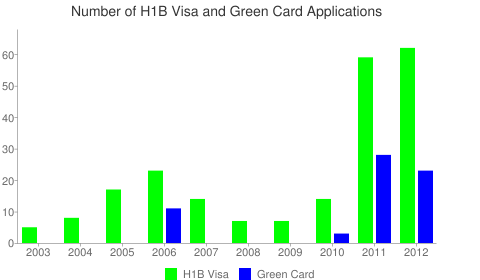 Quality Software Services, Inc H1B Visa Chart