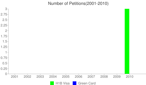 At&T Mobility Services Llc H1B Visa Chart