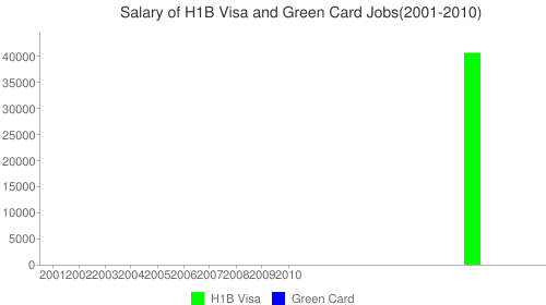 896 Largo Center Drive Inc Salary Chart