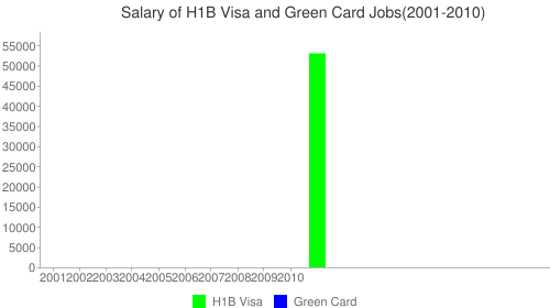 Ets Laboratories Salary Chart