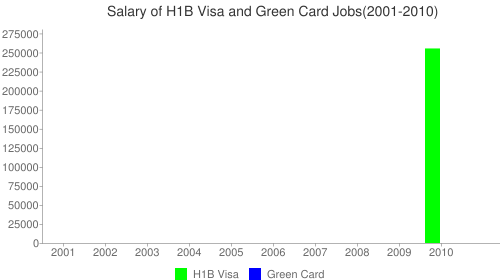At&T Mobility Services Llc Salary Chart