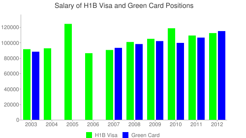 VMWare, Inc Salary Chart