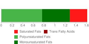 Rolls, hamburger or hotdog, reduced-calorie