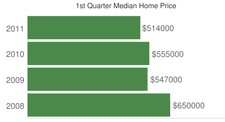 First Quarter Median Home Prices on Bainbridge Island