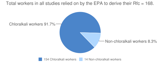 Percentage of chloralkali workers in all studies.