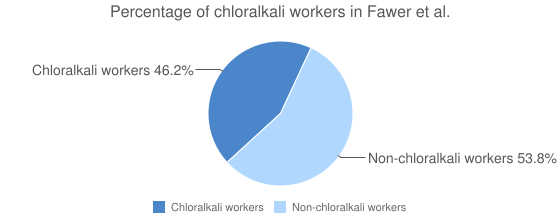Percentage of chloralkali workers in Fawer et al.