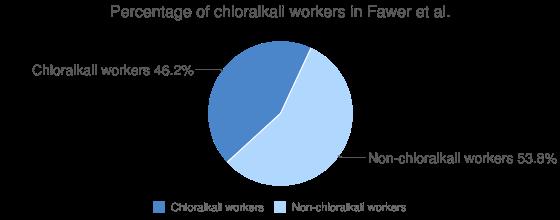 Percentage of chloralkali workers in Fawer et al.