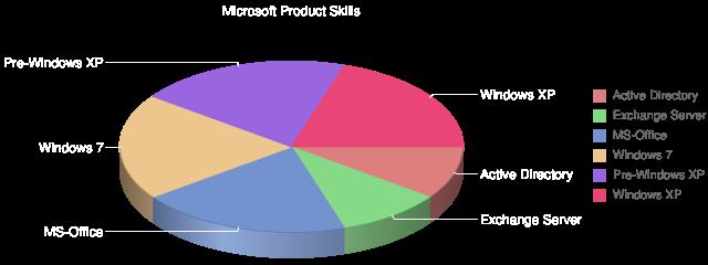 Microsoft Product Skills