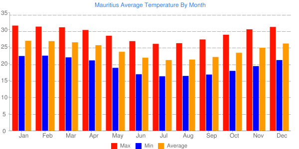 Mauritius Average Temperature By Month