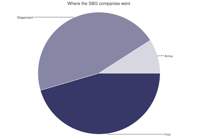 Where the SBG companies went pie chart