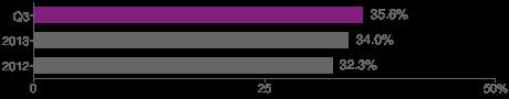 Internet penetration - Hungary