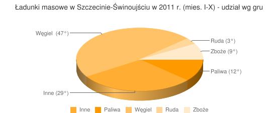 Ładunki masowe w Szczecinie-Świnoujściu w 2011 r. (mies. I-X) - udział wg gru