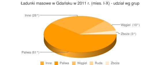 Ładunki masowe w Gdańsku w 2011 r. (mies. I-X) - udział wg grup
