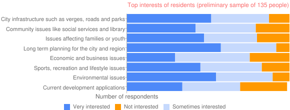 Top interests of residents (preliminary sample of 135 people)