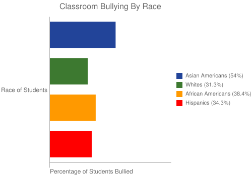 Classroom Bullying By Race