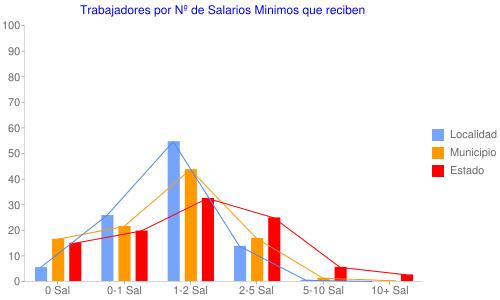 Trabajadores por Nº de Salarios Minimos que reciben