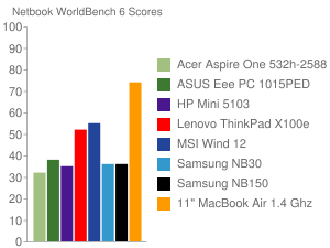 Netbook WorldBench 6 Scores