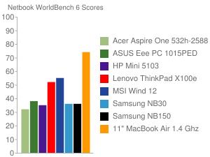 Netbook WorldBench 6 Scores
