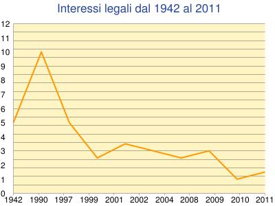 Interessi legali dal 1942 al 2011