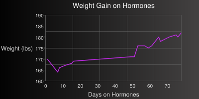 Weight Gain on Hormones
